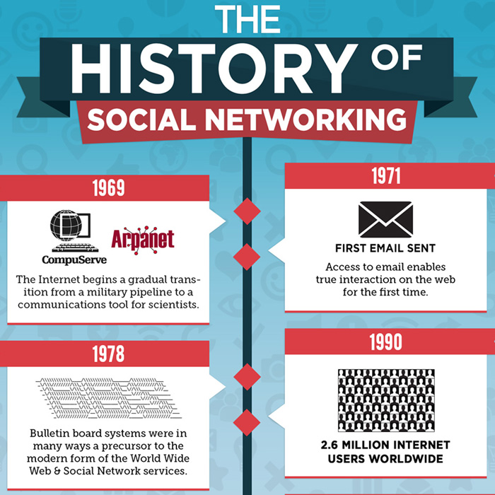 History of Social Networking Infographic